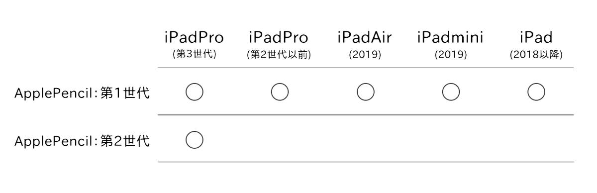 ApplePencil対応端末
