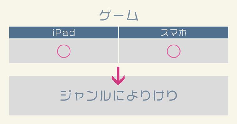 iPad活用『ゲーム』について