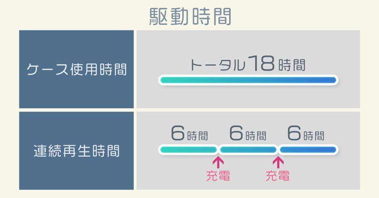 ケース使用で18時間  連続再生時間が6時間 の例
