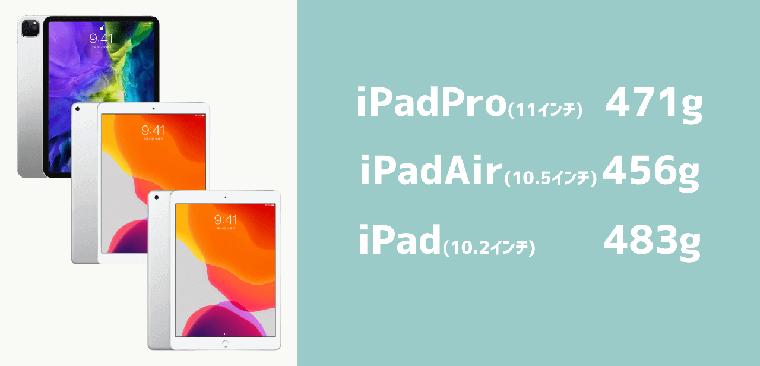 iPadPro11inch/iPadAir/iPad(無印)画面サイズ・大きさ・重さ