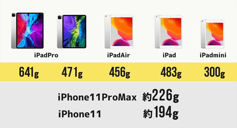 iPad 最新のスマホと重さ比較