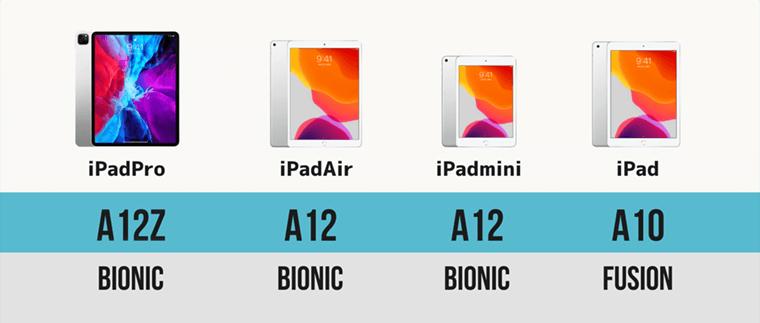 iPad Pro Air mini 無印 スペック比較