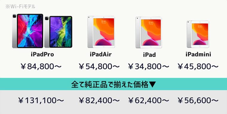 iPad Pro Air mini 無印 価格と想定コスト比較