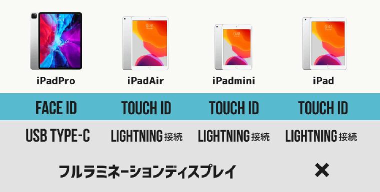 iPad Pro Air mini 無印 認証方法・接続端子・ディスプレイ比較