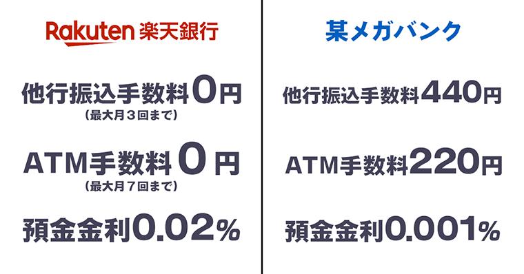 楽天経済圏 メガバンクと楽天銀行の待遇の差