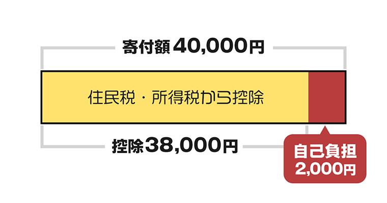 自己負担2,000円の仕組みを解説