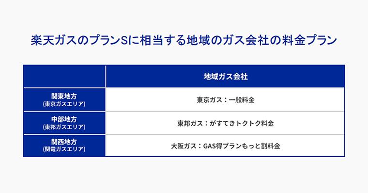 楽天ガス 【東京ガス、東邦ガス、関西電力】料金単価は同一