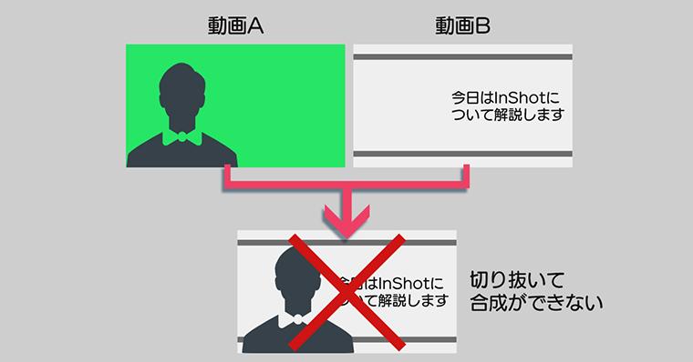 オススメ動画編集アプリ 01 | InShot 気になる点 ピクチャーインピクチャは使用できるが、クロマキー機能がない点