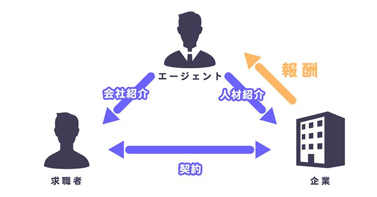就活/転職エージェントの仕組み