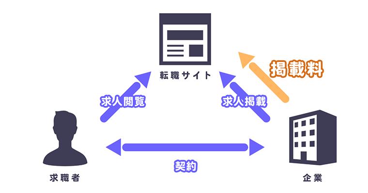 就活/転職サイトの仕組み
