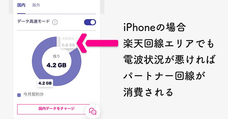 iPhoneの場合 楽天回線エリアでも 電波状況が悪ければ パートナー回線が 消費される