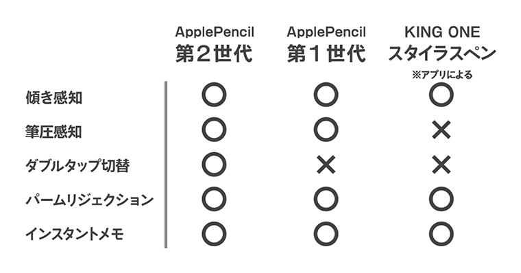ApplePencilとの機能比較