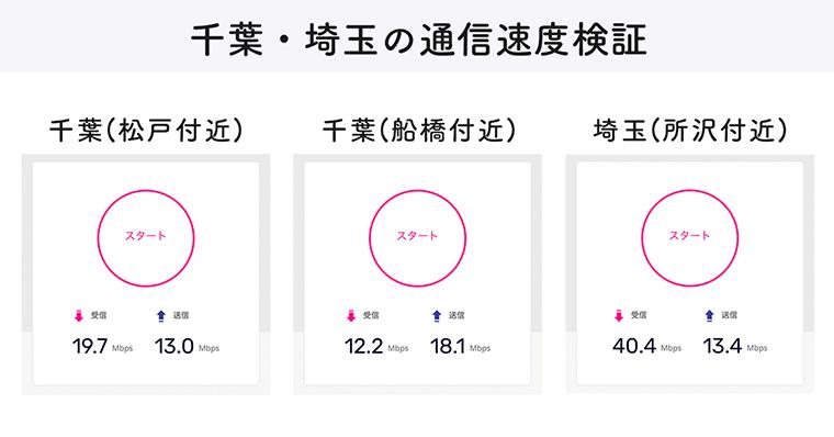 楽天モバイル 千葉 埼玉 通信速度