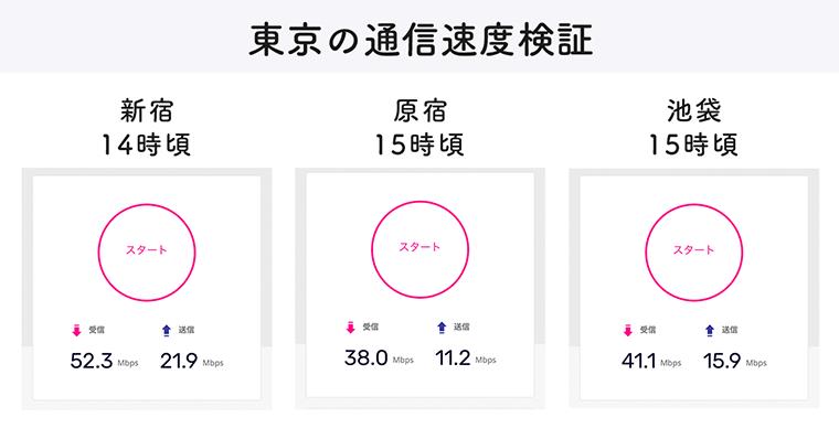 楽天モバイル 東京での通信速度