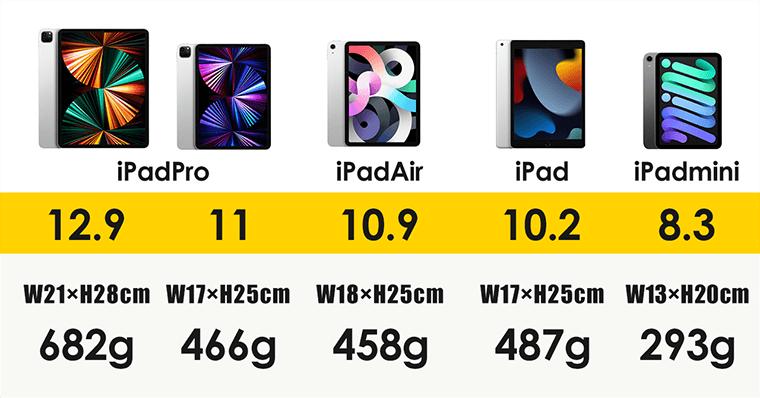 【重さ・画面サイズ・大きさ】比較