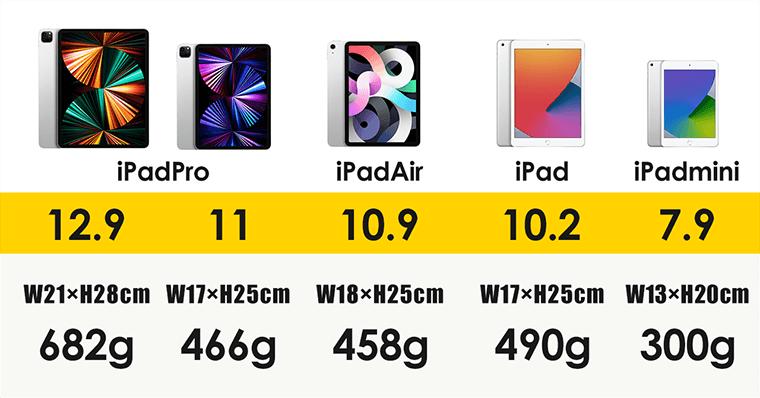 iPadの【重さ・画面サイズ・大きさ】比較