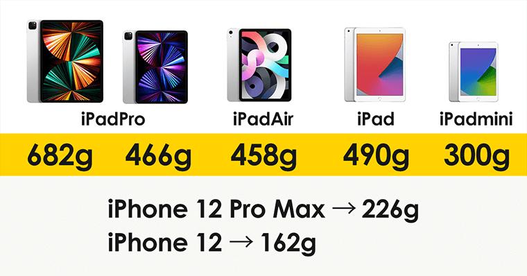 最新のスマホと重さ比較