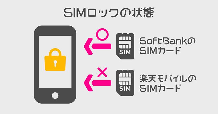 手順1:ソフトバンクから楽天モバイルには SIMロック解除が必要