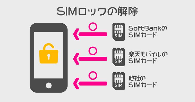 SIMロック解除の説明
