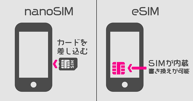 nanoSIMとeSIMの違いとは?
